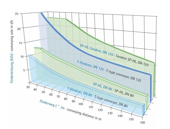 Bild 2. Diagramm Druckgefäßförderer (KLEIN Anlagenbau AG)