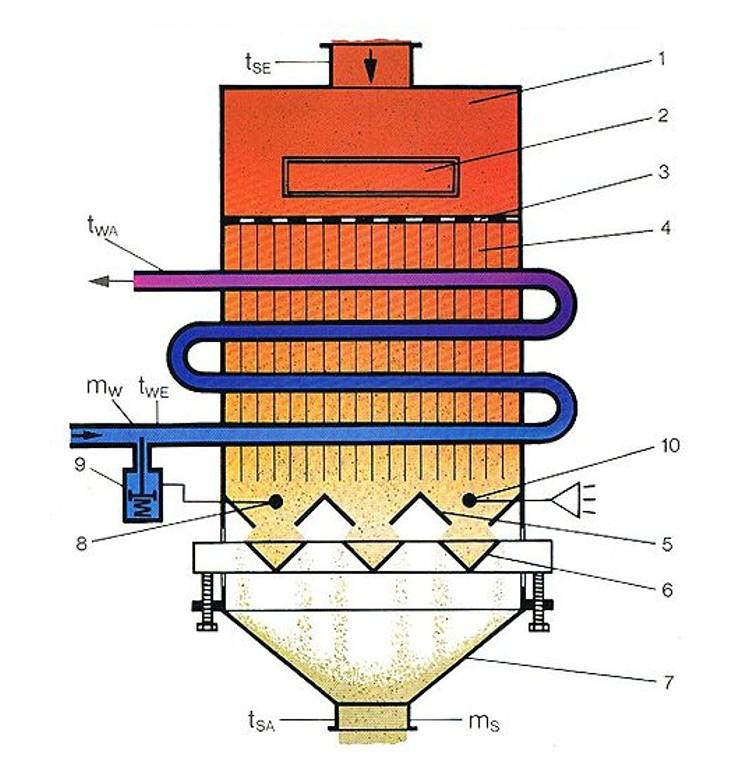 Bild 2: Funktionsweise des Rückstaukühlers (KLEIN Anlagenbau AG), 1 Einlaufkasten, 2 Reinigungsklappe, 3 Sieb, 4 Kühlpaket, 5 Dosierverschluß, 6 Dosierverschluß, 7 Auslaufbehälter, 8 Temperaturfühler, 9 Kühlwasser-Regelventil, 10 Kontaktthermometer