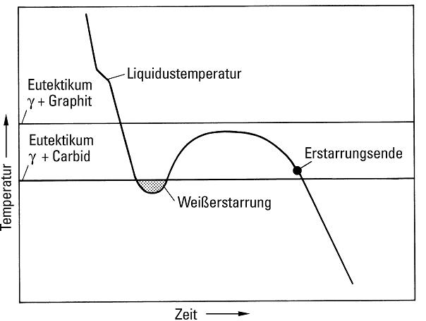 Bild 1a: Abkühlungskurve eines meliert erstarrtenEisens bei ungenügendem Keimbildungszustandbzw. ungenügender Impfung