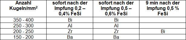 Tabelle 1: Kugelzahl, sofort nach der Spätimpfung und nach 9 min Abstehzeit in Abhängigkeit des Impfmitteltyps