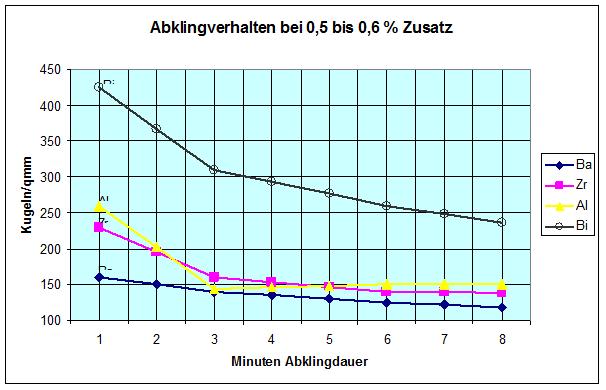 Bild 4: Einfluss der Abklingdauer nach einer Pfannenimpfung auf die Kugelzahl bei Wanddicken von 10 mm
