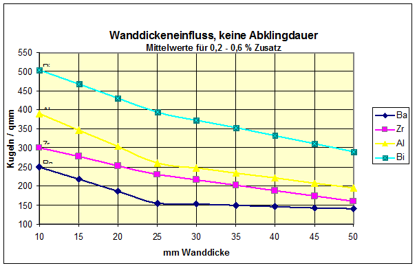 Bild 5: Einfluss der Wanddicke auf die Kugelzahl nach einer Spätimpfung