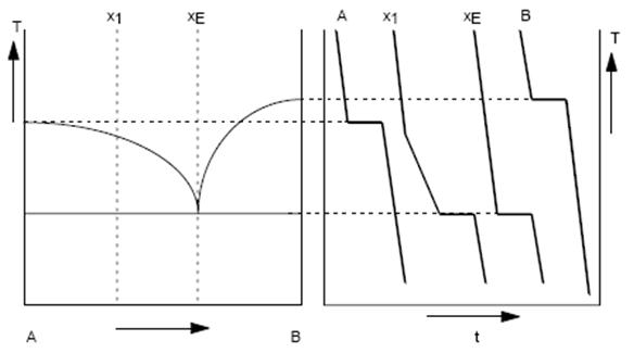 Bild 1: Abkühlkurven mit Haltepunkten