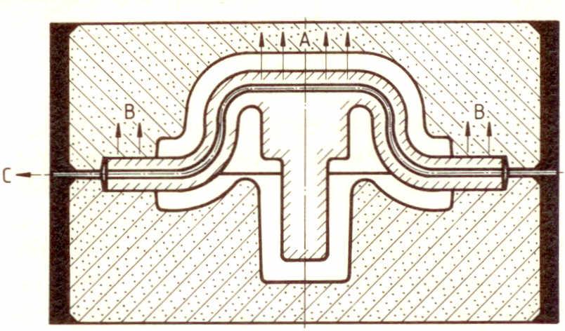 Bild: Schwierige Kernentlüftung: Gefahr der Gasblasenbildung A, Kernentlüftung über Kernlager B ungenügend, deshalb zusätzlicher Kanal (Gewebeschlauch) und Weiterführung nach C (nach R. Roller)