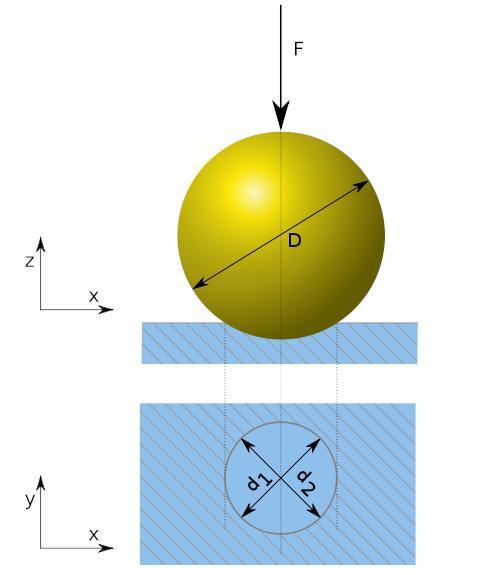 Bild 1: Härteprüfung nach Brinell (schematisch, Quelle: Wikipedia)
