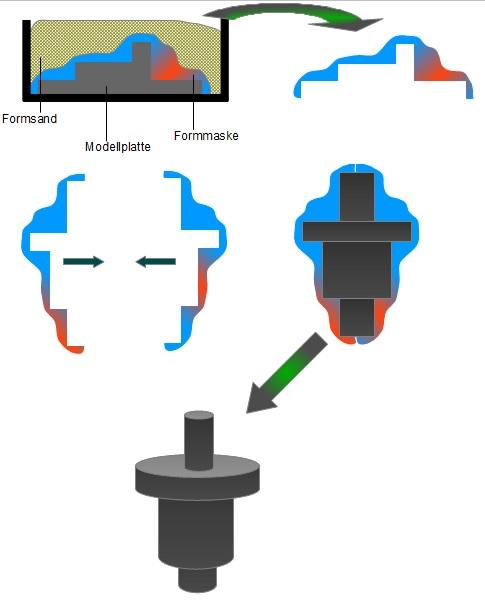 Bild 1: Verfahrensprinzip (Quelle: ingenieurkurse.de)