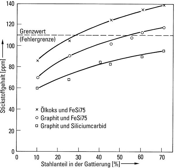 Bild 4: Zusammenhang zwischen dem Stickstoffgehalt von Gusseisen (EN-GJL-250) und dem Stahlanteil in der Gattierung sowie der Art der Gattierungszusätze (nach K. H. Caspers)
