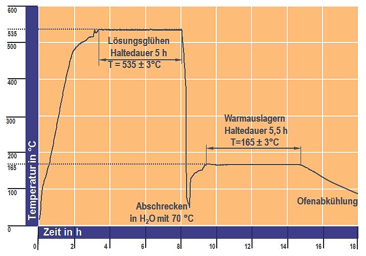 Bild 1: Haltedauer beim Lösungsglühen und Warmauslagern einer Al Si7Mg0,6KT6, Wärmebehandlungsprotokoll, das Thermolement befand sich dabei in einer Probe mit vergleichbarer Wandstärke, Quelle: FT&E Foundry Technologies & Engineering GmbH