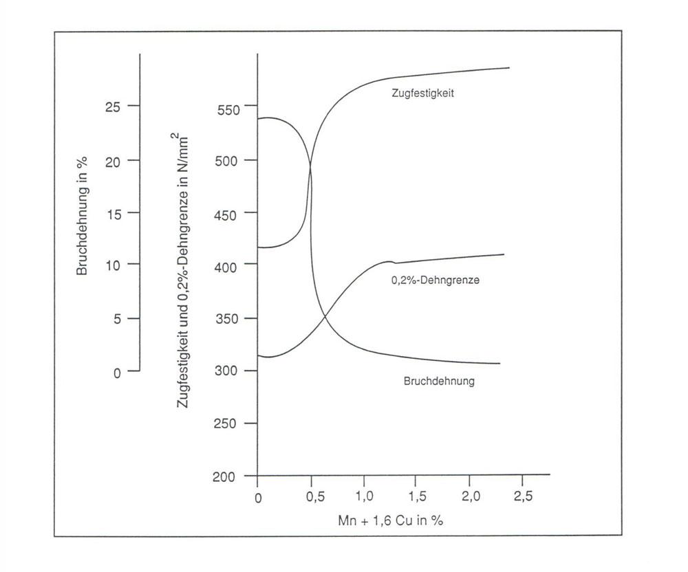 Bild 2. Kombinierter Einfluss von Mangan und Kupfer auf Festigkeitseigenschaften von Gusseisen mit Kugelgraphit