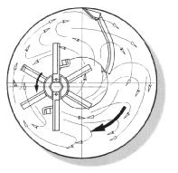 Bild 4: Strömungsbild Gegenstromprinzip (Maschinenfabrik Gustav Eirich GmbH & Co KG)