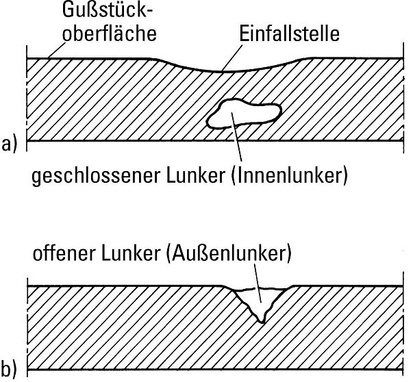 Bild 1: Erscheinungsformen von Makrolunkern (Quell: S. Hasse, Hersg. Gießerei-Lexikon, Fachverlag Schiele und Schön, Berlin