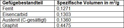 Tabelle 1: Spezifische Volumina einzelner Gefügebestandteile von Gusseisen