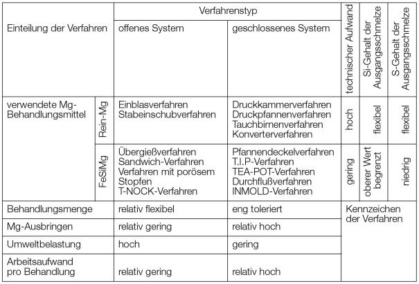Bild 1: Verfahrenseinteilung und -kennzeichnung der Magnesiumbehandlung