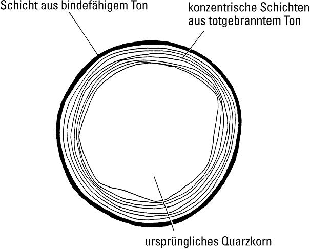 Bild 1: Struktur eines oolithisierten Sandkornes in einem aufbereiteten Kreislaufsand (schematisch)