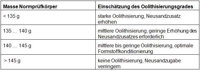 Tabelle 1: Zusammenhang der Masse des Normprüfkörpers mit dem Oolithisierungsgrad (s. Bild 3)