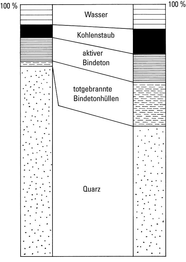 Bild 3: Schematische Darstellung der Zusammensetzung zweier Kreislaufformsande unterschiedlichen Konditionierungszustandes; links: stark mit Neusand regenerierter Formsand mit hohem Quarzgehalt, Tendenz zu Sandausdehnungsfehlern, Formexplosionen oder Penetrationen rechts: Sand mit reduziertem Quarzgehalt und erhöhtem Gehalt an Komponenten, die Quarz ersetzen, keine Neigung zu Ausdehnugsfehlern und Formenexplosionen