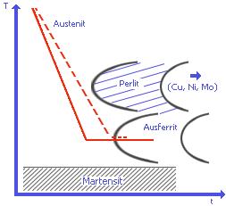 Bild 1: Perlitnase, welche durch Cu, Ni und/oder Molybdän nach links verschoben werden kann und somit bei der Wärmebandlung von ausferritischem Gusseisen das Perlitgebiet umgangen wird (s. bainitisches Gusseisen)