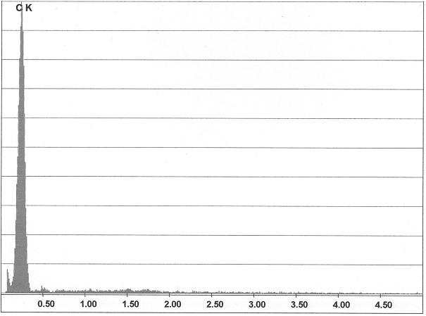 Bild 5: EDX-Analyse der Mess-Stelle aus Bild 4; der Nachweis des Grafitbelages an der Pinholewand ist deutlich