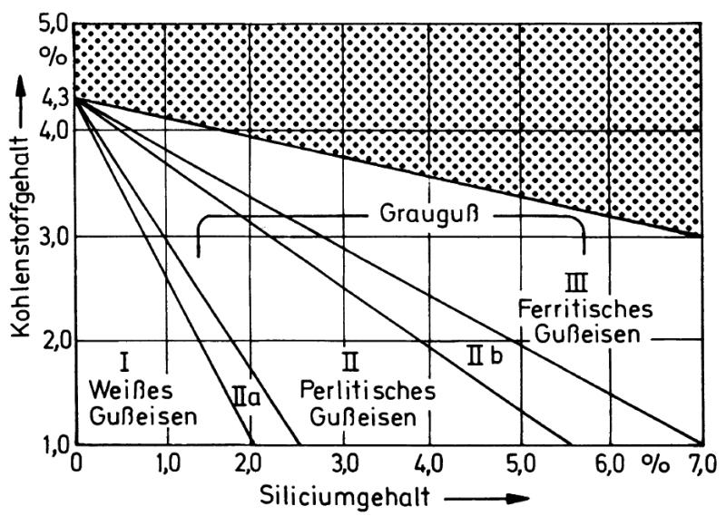 Bild 1: Maurer-Diagramm für Gusseisen (Quelle: S. Hasse, Hersg. Gießerei-Lexikon, Fachverlag Schiele und Schön, Berlin)