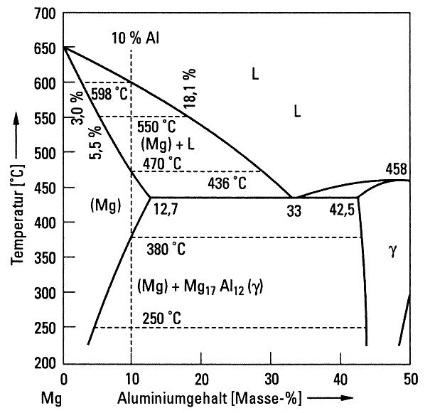 Bild 1: Phasendiagramm bis 50 Masse-% Al nach P. Liang et. al.