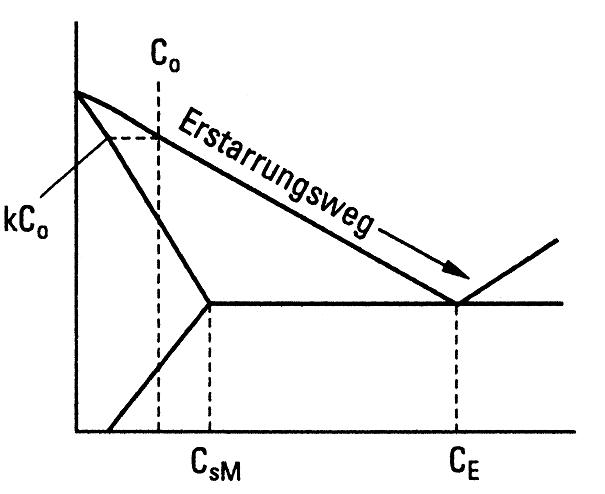 Bild 3: Binäres Phasendiagramm mit Erstarrungsweg (schematisch) nach E. Scheil