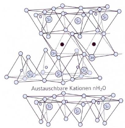 Bild 1: Struktur von Montmorillonit