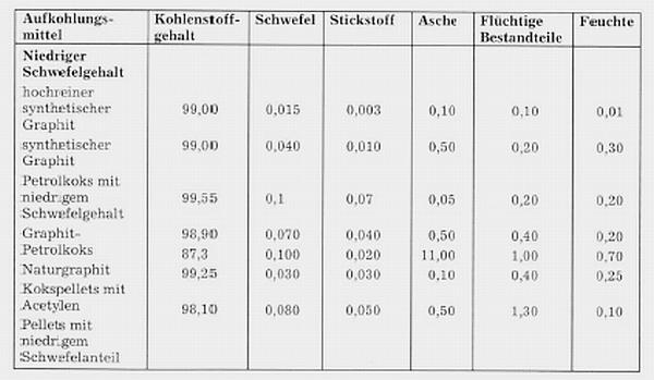 Tabelle 1: Analyse verschiedener Aufkohlungsmittel (nach James Durrans GmbH)