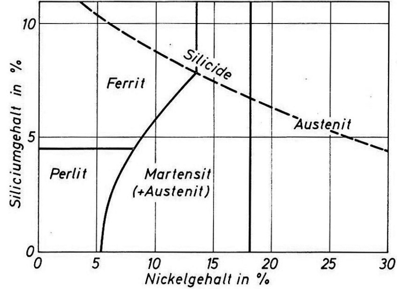 Fig. 1: Structure diagram in dependence of silicon and nickel contents (acc. to E. Morgan)