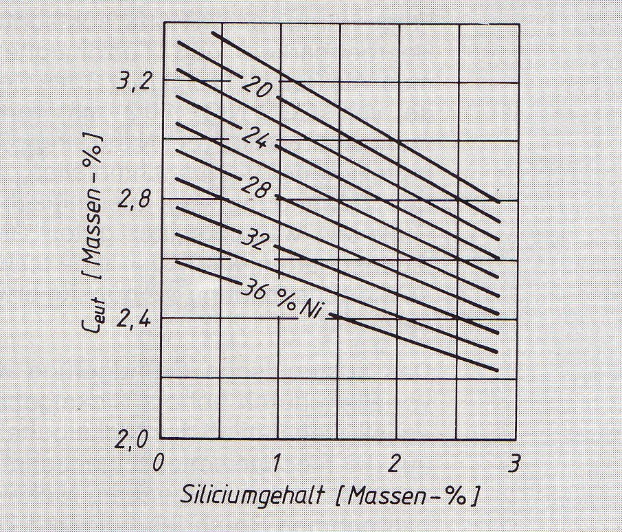 Fig. 4: Influence of the Ni and Si contents on the C content of the eutectic in austenitic cast iron (acc. to R. D. Schelleng)