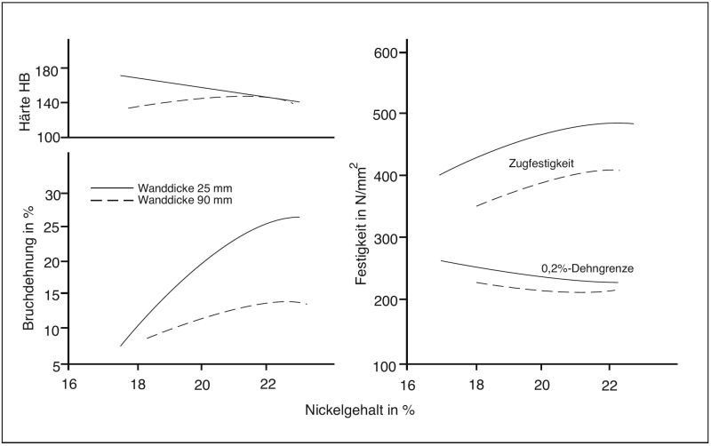 Fig. 5: Mechanical properties of austenitic nodular graphite cast iron with 20% Ni content depending on wall thickness and chromium content Fig. 6: Mechanical properties of austenitic nodular graphite cast iron with 20% Ni content depending on wall thickness and nickel content