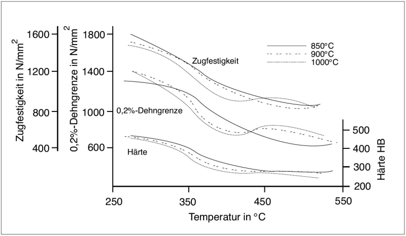Fig. 3: Dependency of tensile strength, the 0,2% yield strength, and Brinnel hardness on the isothermal transformation temperature at different austenitization temperatures