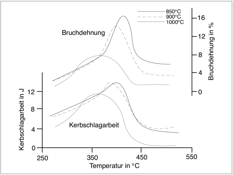 Fig. 4: Correlation between elongation at failure, notch impact resistance and transformation temperature in dependence of the austenitization temperature