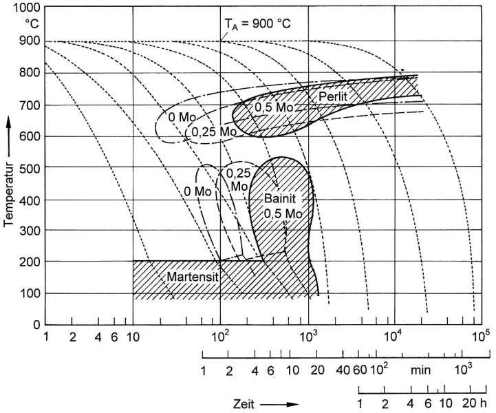 Fig. 6:  Influence of molybdenum on the continuous TTT diagram of nodular graphite cast iron (GJS) (C=3.3%; Si=2.6%; Mn=0.3%) (acc. to K. Röhrig)