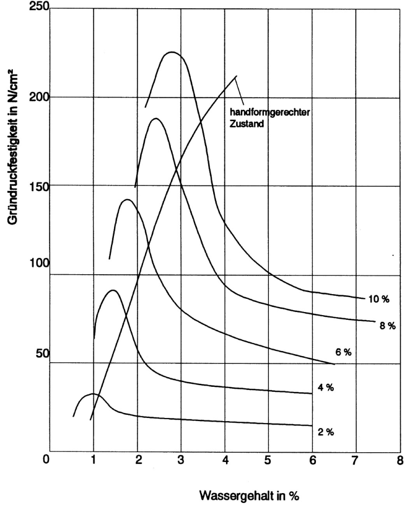 Fig. 2: Influence of binder and water content on green compression strength; binder content between 2 and 10 %