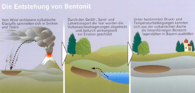 Fig. 1: Formation of bentonite, (source: Clariant SE)
