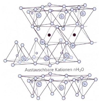 Fig. 4: Montmorillonite structure,(source: Clariant SE)