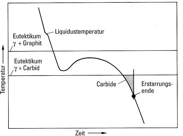 Fig. 7:  Cooling curve, including illustration of conditions for formation of grain boundary carbides