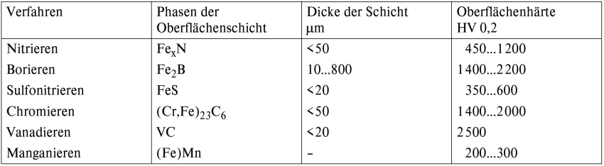 Table 1: Major thermochemical processes for hardening of surface layers (according to H. Gräfen)