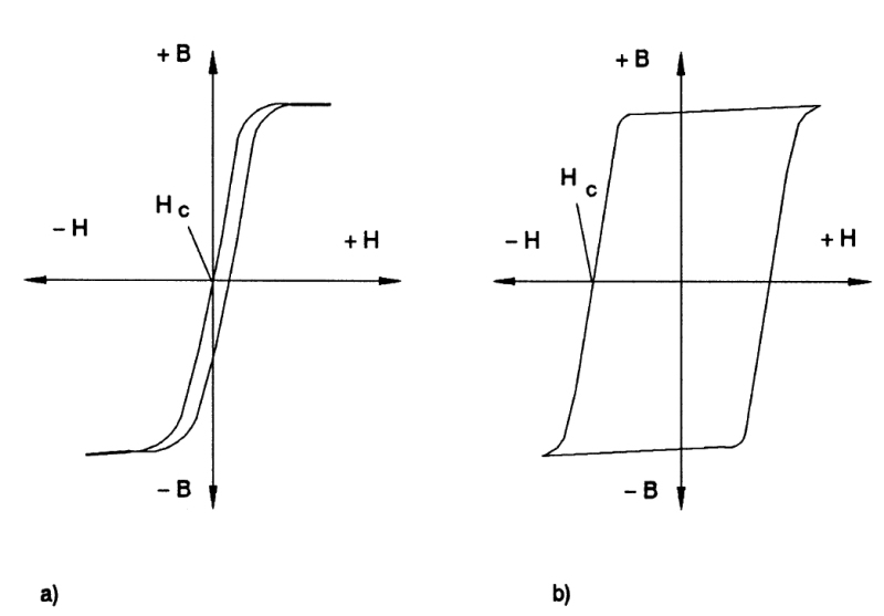Fig. 1:Induction curves of magnetically soft (a) and hard-magnetic (b) materials(H = field strength, B = induction, Hc = coercive force)