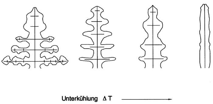 Fig. 3: Change in dendrite morphology with increasing undercooling