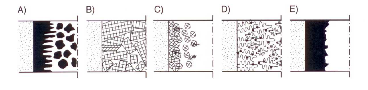 Fig. 1: Solidification morphology of iron-carbon casting materials:A) Cast steelB) Primary solidification of cast ironC) Nearly eutectic GJLD) Nearly eutectic GJSE) Eutectic solidification of white cast iron (acc. to S. Engler)
