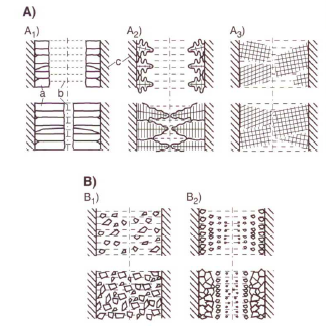 Figure 1: Typical types of the solidification progress (acc. to S. Engler)A) Exogenic solidificationA1) Smooth-wall solidificationA2) Rough-wall solidificationA3) Spongy solidificationB) Endogenic solidificationB1) Mushy solidificationB2) Shell-forming solidificationa) solid; b) liquid; c) mold