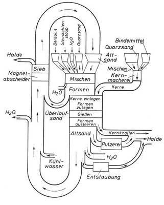 Figure: Molding material circulation in an iron foundry