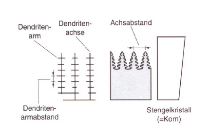 Fig. 1: Directional solidification (schematic illustration according to S. Engler)