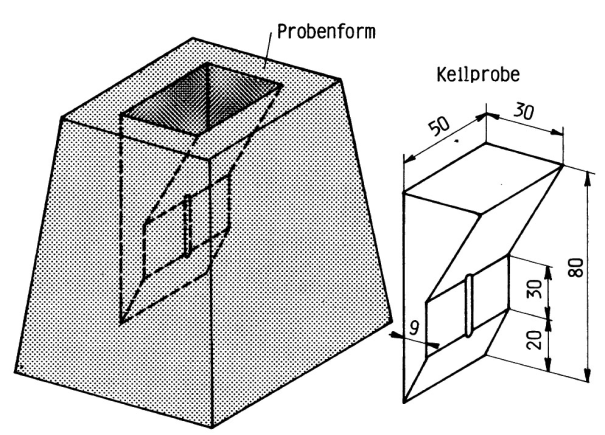 Fig. 4: Core sand mold for a chill wedge test piece (acc. to K. Wagner and W. Friedrich)