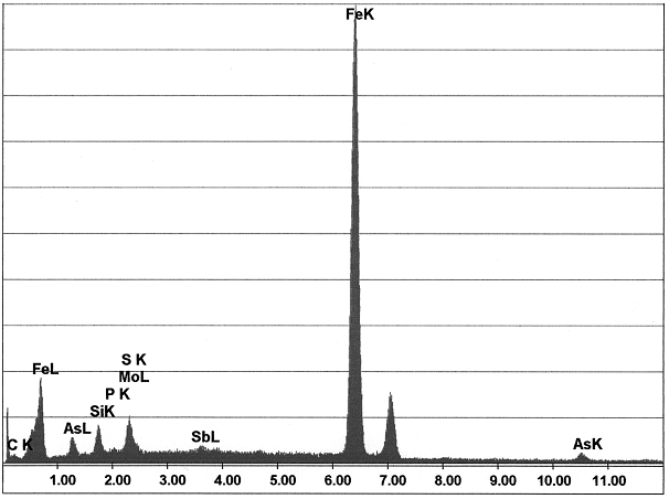 Fig. 6:  Distribution chart of the elements in the carbide network from Figure 5, which is directly connected to the graphite degeneration and provides proof of detrimental elements (As, Mo, Sb, P) (source: FT&E)