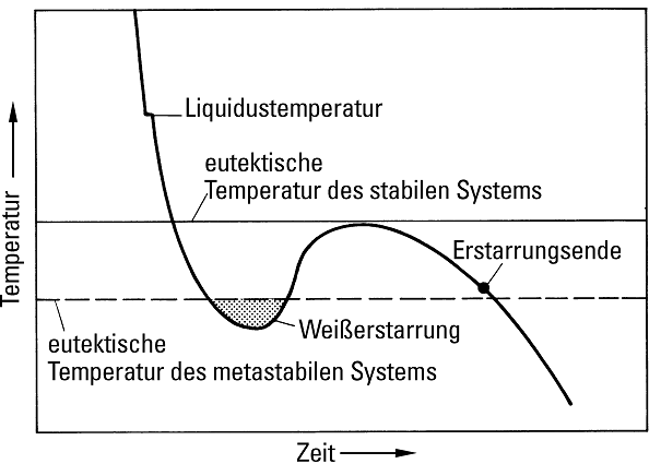 Fig. 14: Cooling curve of a mottled, solidified cast iron material due to insufficient nucleation and/or rapid cooling