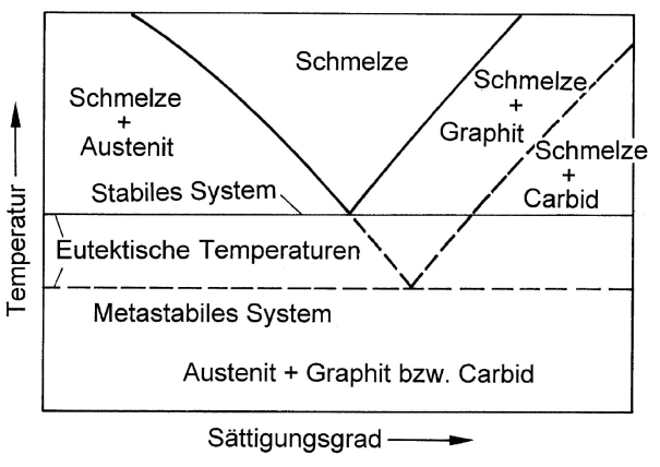 Fig. 1: Difference between the eutectic temperatures of the stable and the meta-stable system.