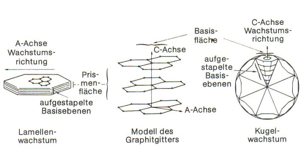 Fig. 3: Potential growth mechanism of nodular graphite