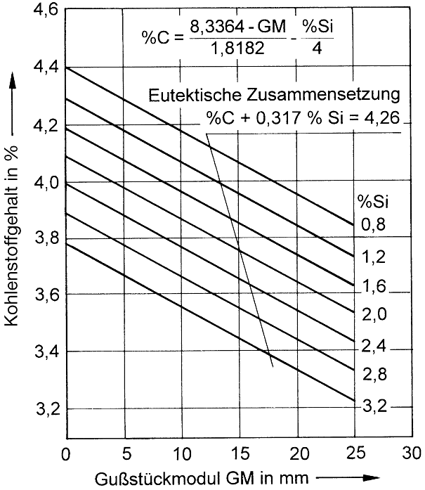 Fig. 2:  Limits of carbon and silicon contents based on wall thickness values, in order to prevent graphite flotation (acc. to E. Brunnhuber)